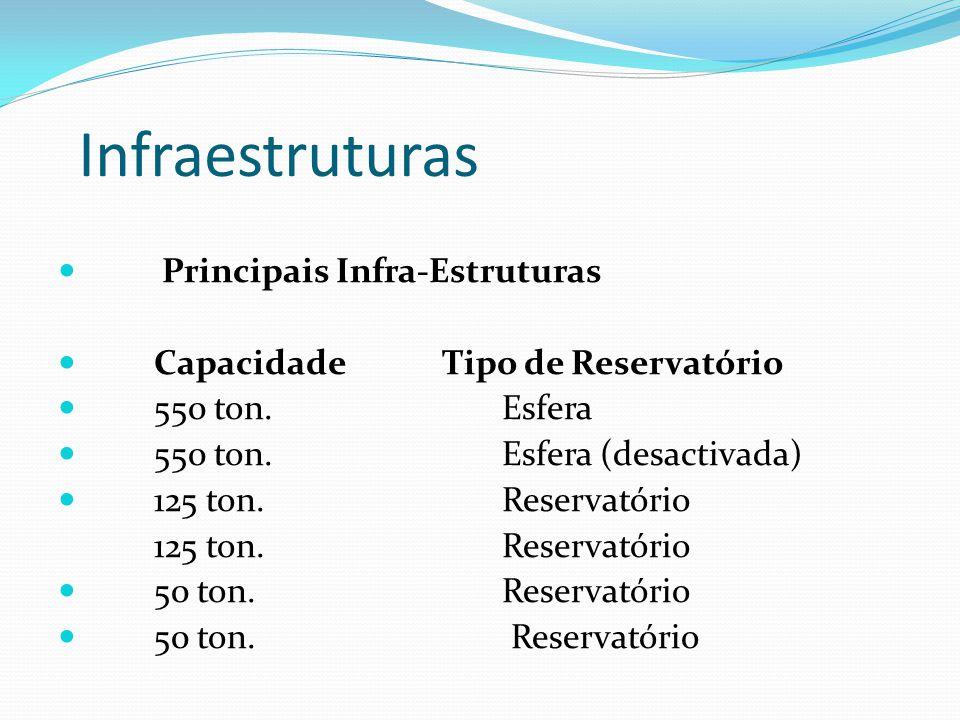 Infraestruturas Principais Infra-Estruturas