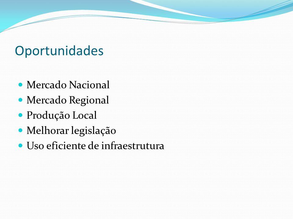 Oportunidades Mercado Nacional Mercado Regional Produção Local