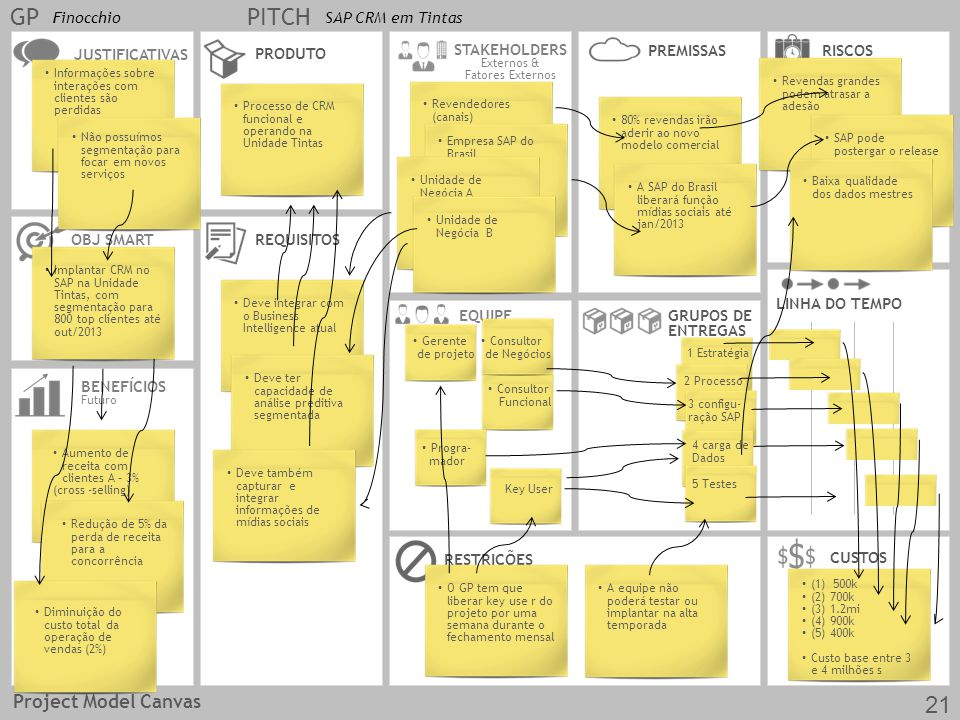 GP PITCH 21 Project Model Canvas Finocchio SAP CRM em Tintas