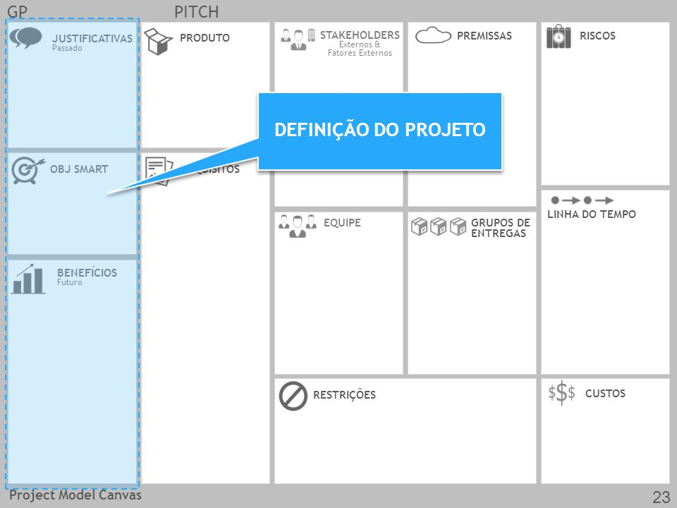 DEFINIÇÃO DO PROJETO GP PITCH 23 Project Model Canvas JUSTIFICATIVAS