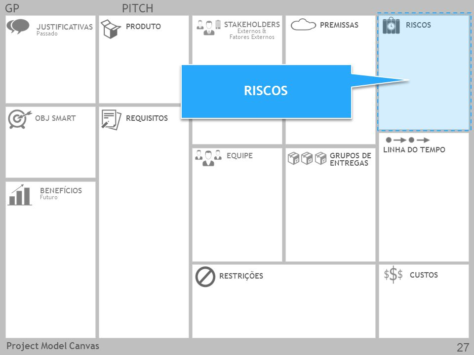 RISCOS GP PITCH 27 Project Model Canvas JUSTIFICATIVAS OBJ SMART