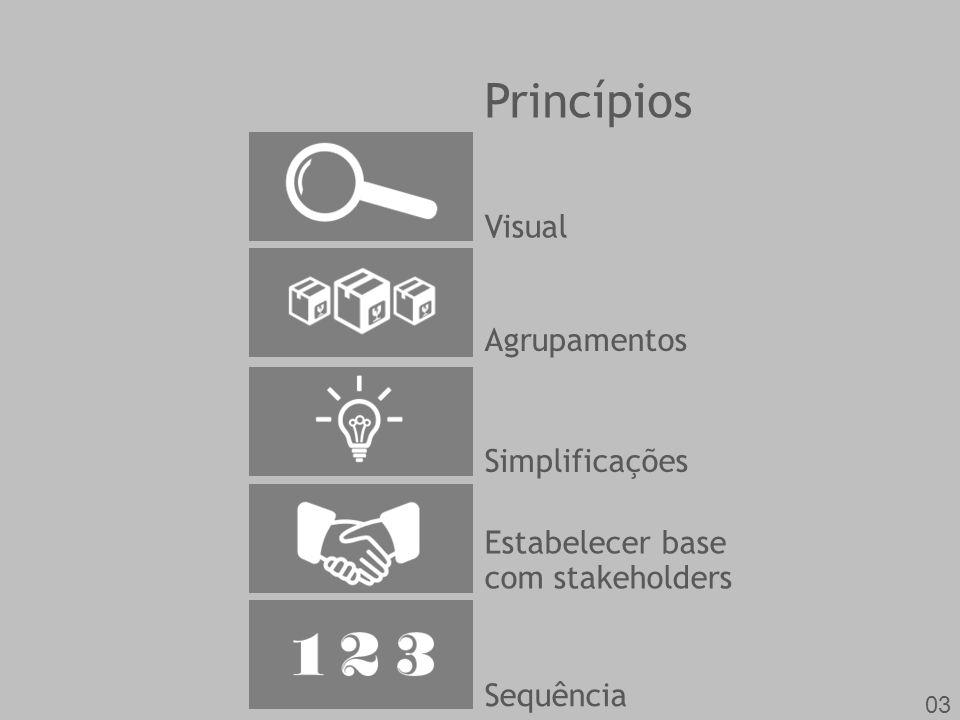 Princípios Visual Agrupamentos Simplificações