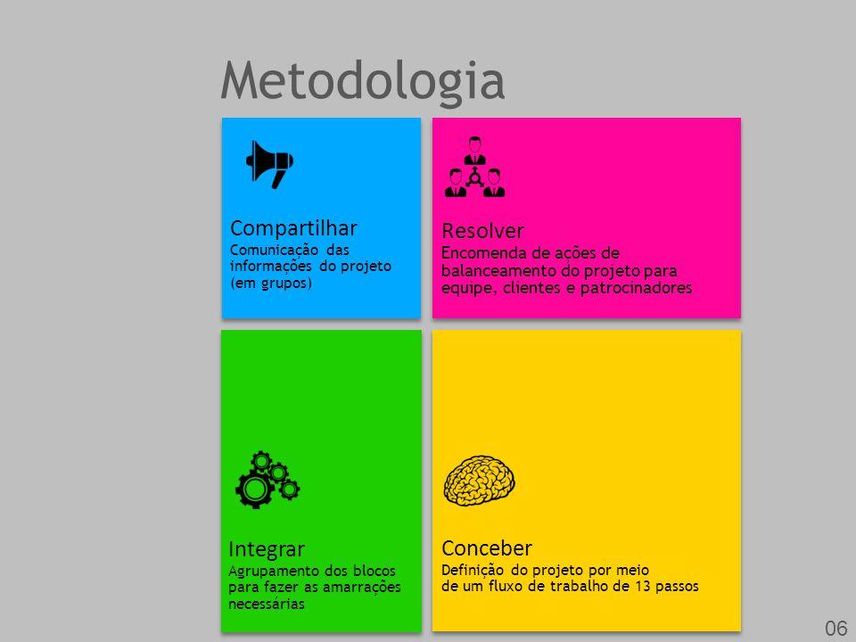 Metodologia Compartilhar Resolver Integrar Conceber 06