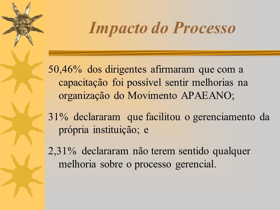 Impacto do Processo 50,46% dos dirigentes afirmaram que com a capacitação foi possível sentir melhorias na organização do Movimento APAEANO;