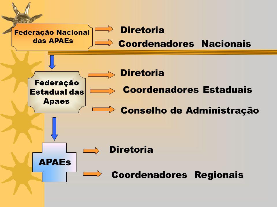 Coordenadores Nacionais