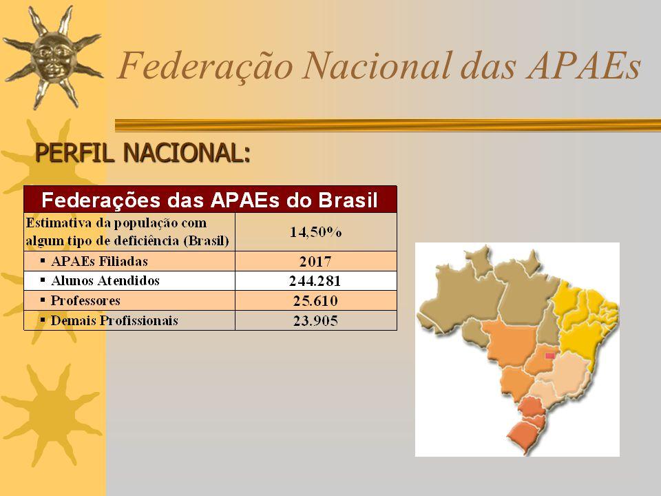 Federação Nacional das APAEs