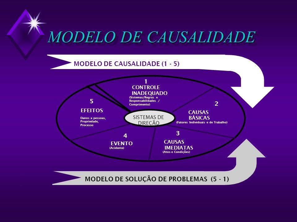 MODELO DE CAUSALIDADE MODELO DE CAUSALIDADE (1 - 5)