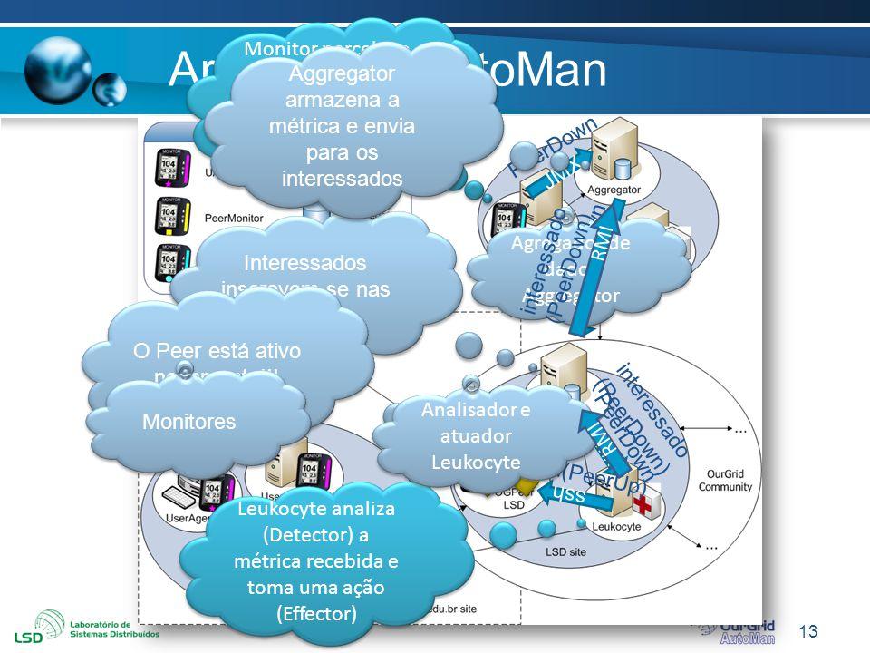 Arquitetura AutoMan Monitor percebe o Peer saiu do ar