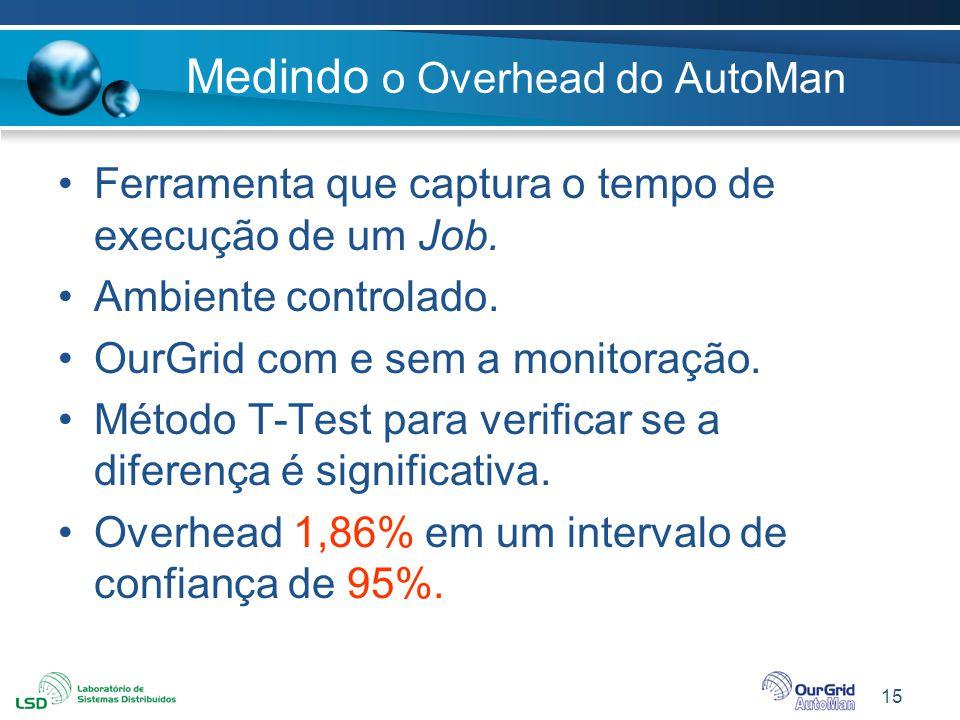 Medindo o Overhead do AutoMan