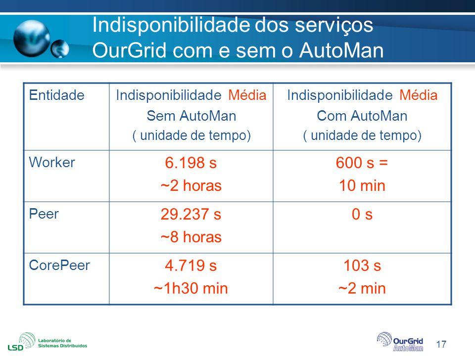 Indisponibilidade dos serviços OurGrid com e sem o AutoMan