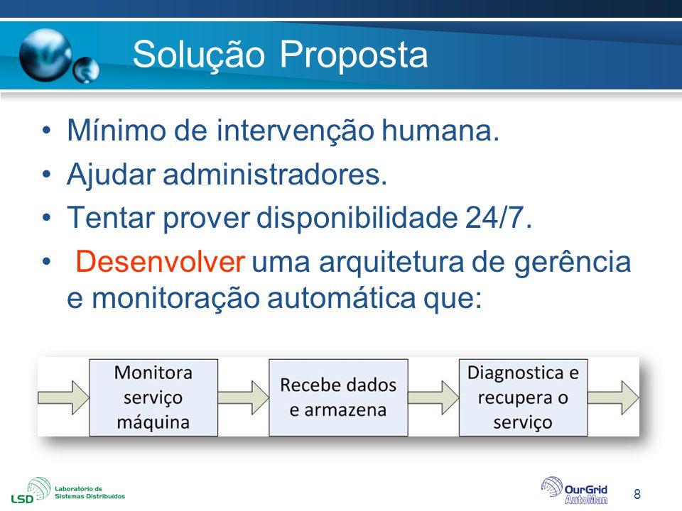 Solução Proposta Mínimo de intervenção humana. Ajudar administradores.
