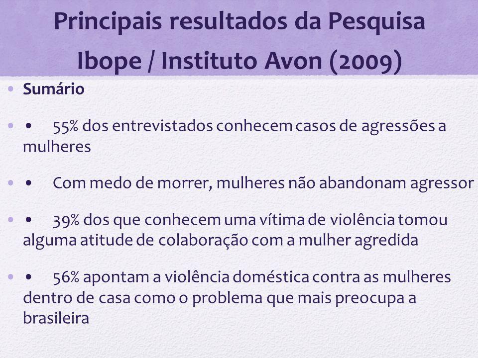 Principais resultados da Pesquisa Ibope / Instituto Avon (2009)