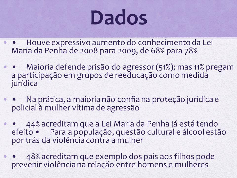 Dados • Houve expressivo aumento do conhecimento da Lei Maria da Penha de 2008 para 2009, de 68% para 78%