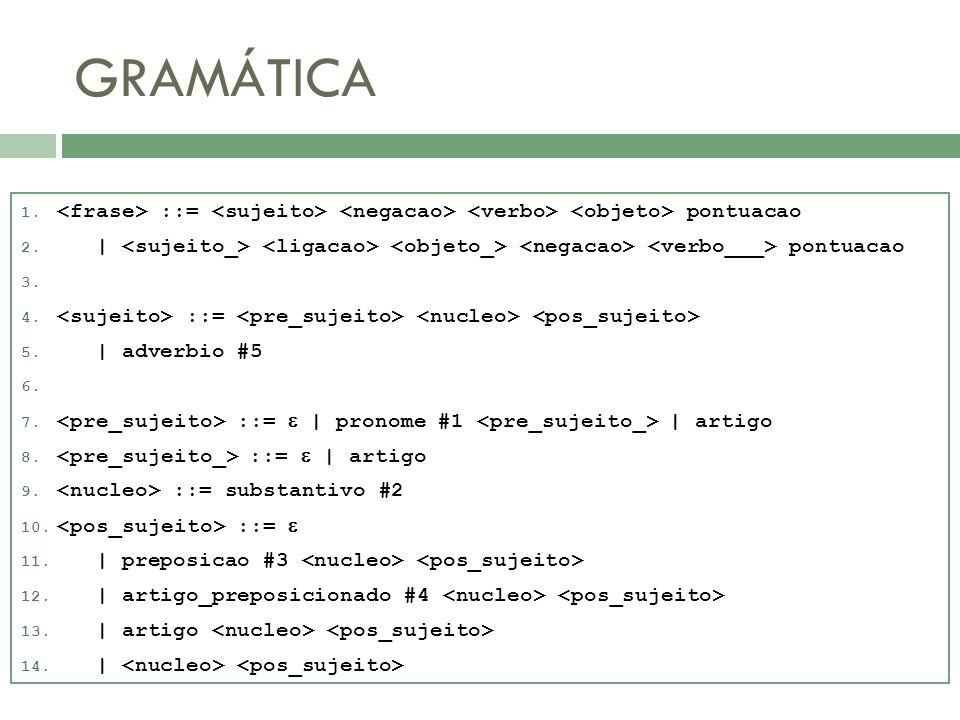 GRAMÁTICA <frase> ::= <sujeito> <negacao> <verbo> <objeto> pontuacao. | <sujeito_> <ligacao> <objeto_> <negacao> <verbo___> pontuacao.