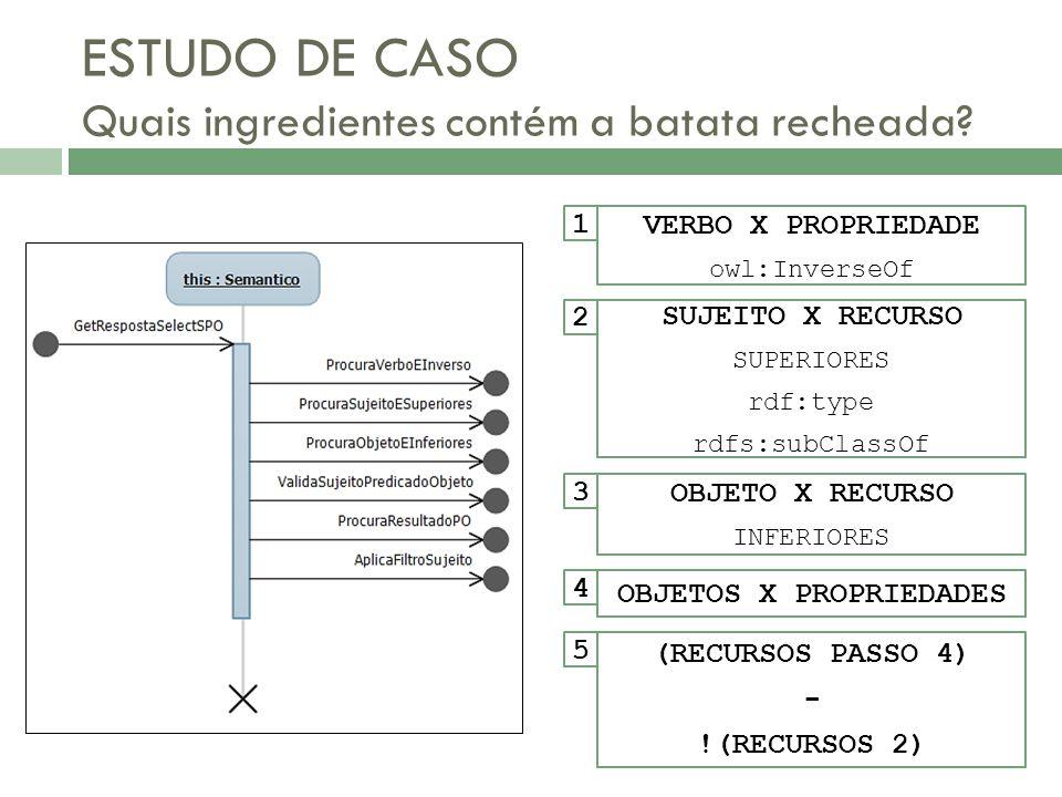 ESTUDO DE CASO Quais ingredientes contém a batata recheada