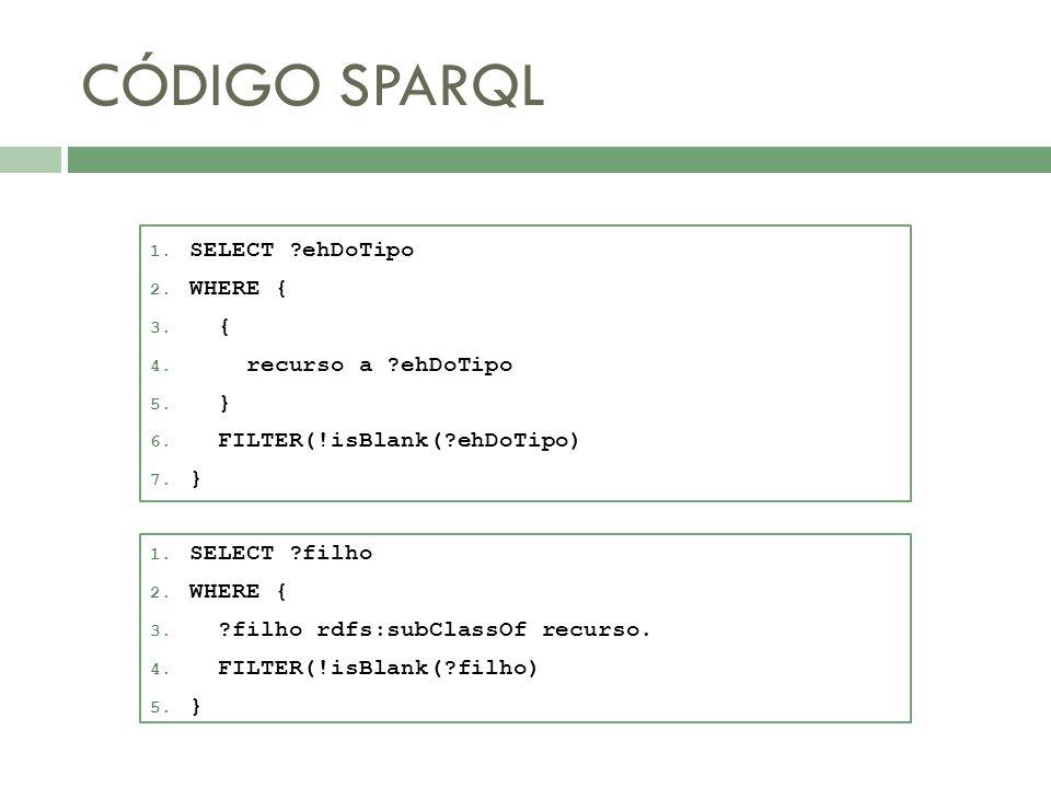 CÓDIGO SPARQL SELECT ehDoTipo WHERE { { recurso a ehDoTipo }
