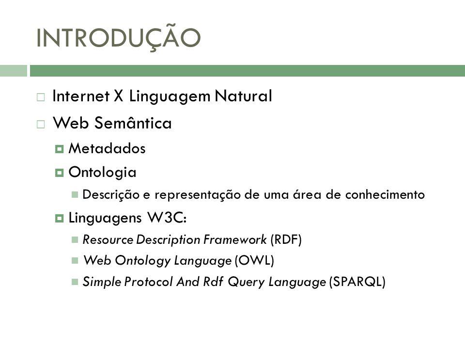 INTRODUÇÃO Internet X Linguagem Natural Web Semântica Metadados