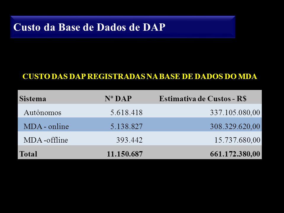 Custo da Base de Dados de DAP