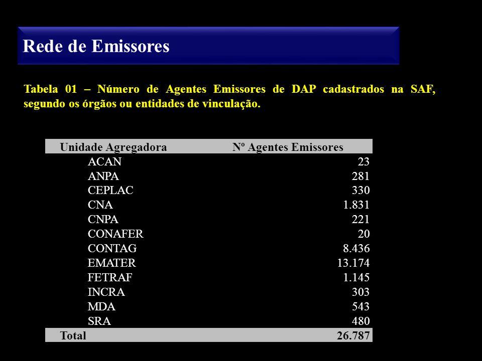 Rede de Emissores Tabela 01 – Número de Agentes Emissores de DAP cadastrados na SAF, segundo os órgãos ou entidades de vinculação.