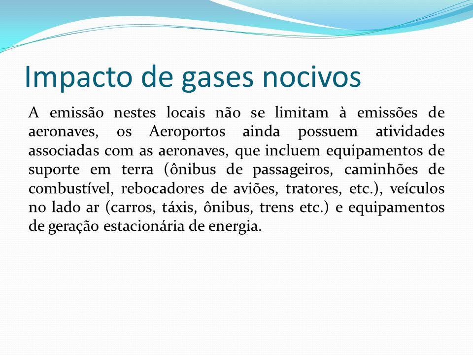 Impacto de gases nocivos