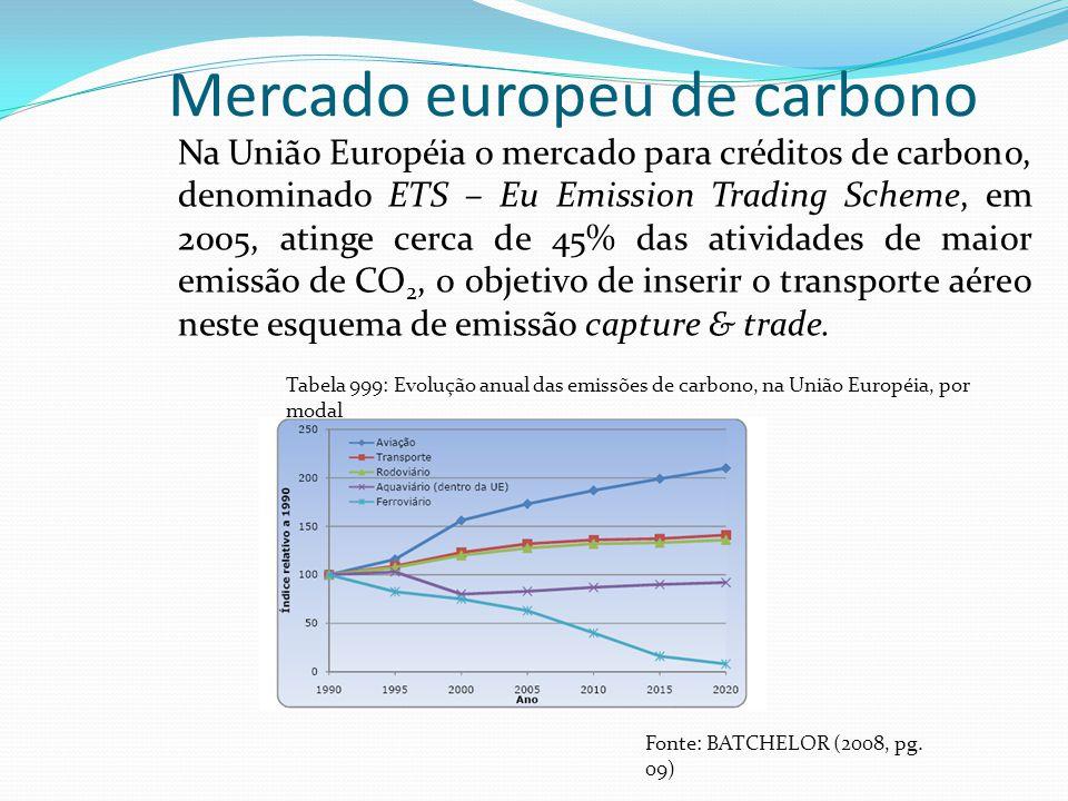 Mercado europeu de carbono