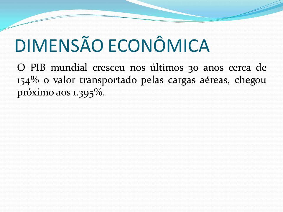 DIMENSÃO ECONÔMICA O PIB mundial cresceu nos últimos 30 anos cerca de 154% o valor transportado pelas cargas aéreas, chegou próximo aos 1.395%.