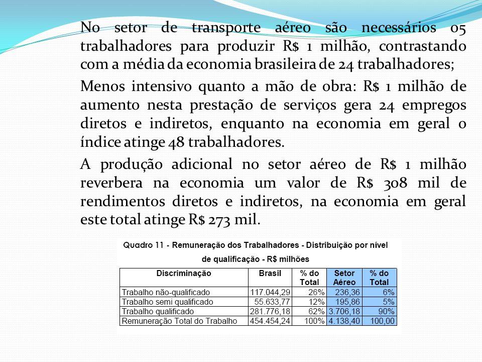 No setor de transporte aéreo são necessários 05 trabalhadores para produzir R$ 1 milhão, contrastando com a média da economia brasileira de 24 trabalhadores; Menos intensivo quanto a mão de obra: R$ 1 milhão de aumento nesta prestação de serviços gera 24 empregos diretos e indiretos, enquanto na economia em geral o índice atinge 48 trabalhadores.