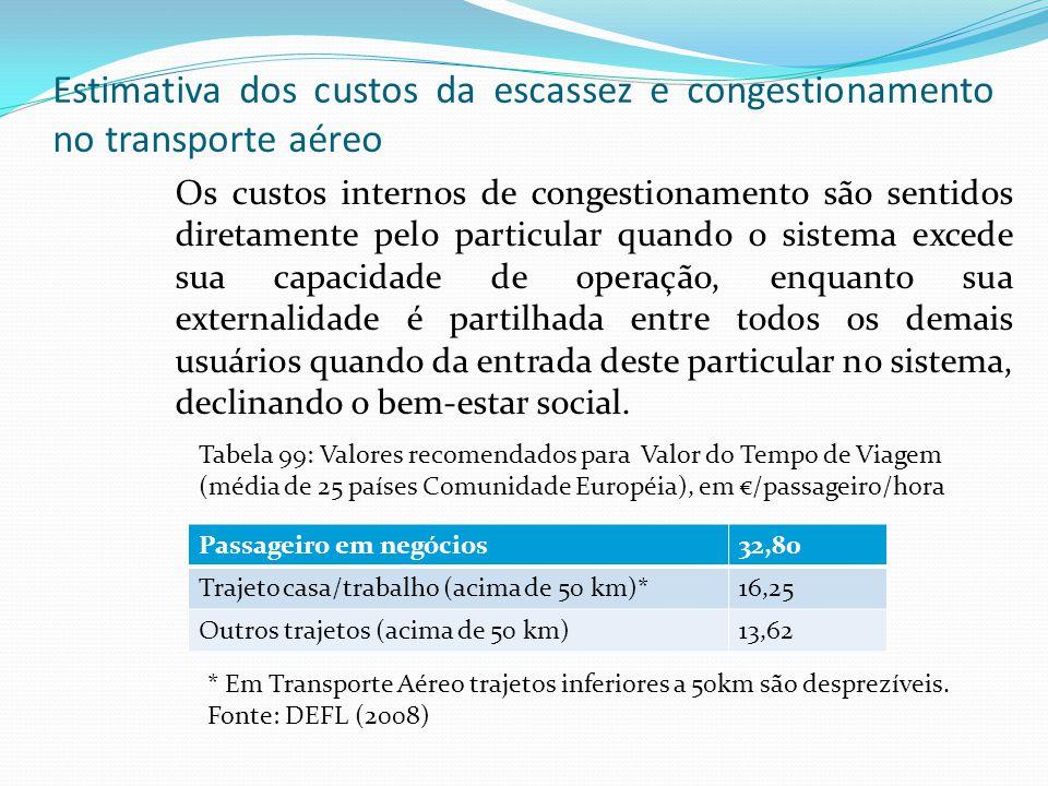 Estimativa dos custos da escassez e congestionamento no transporte aéreo