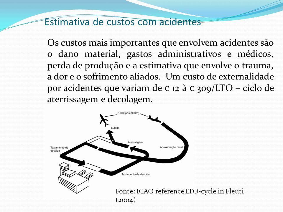 Estimativa de custos com acidentes