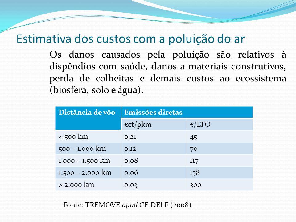 Estimativa dos custos com a poluição do ar