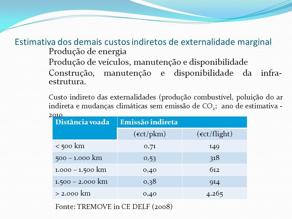 Estimativa dos demais custos indiretos de externalidade marginal