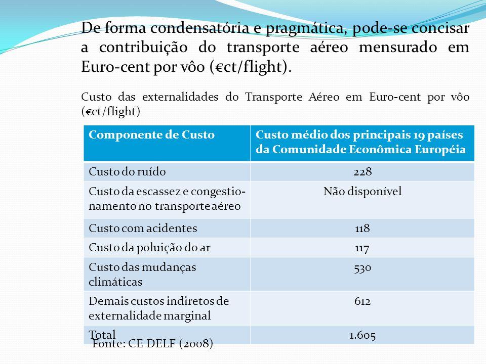De forma condensatória e pragmática, pode-se concisar a contribuição do transporte aéreo mensurado em Euro-cent por vôo (€ct/flight).