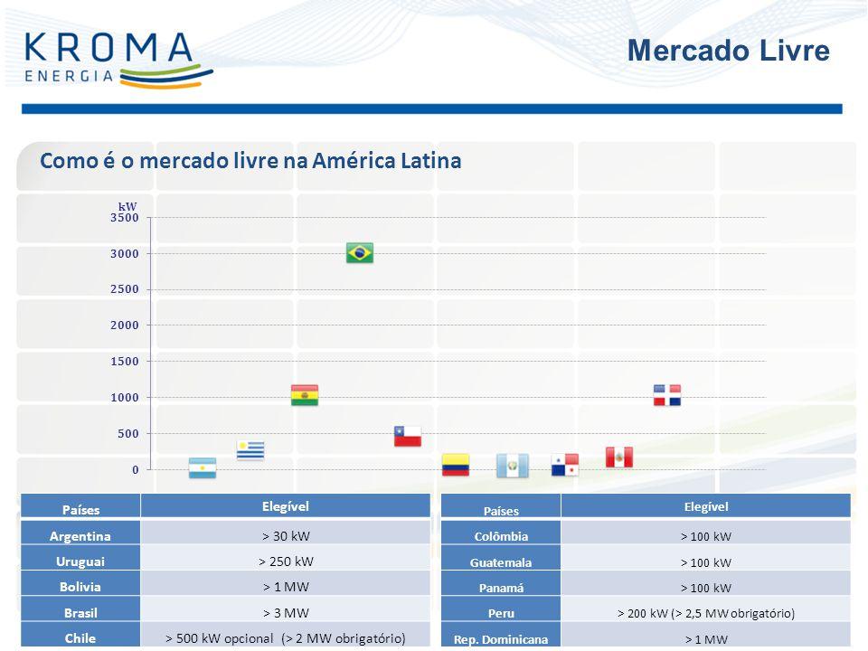 Mercado Livre Como é o mercado livre na América Latina Países Elegível