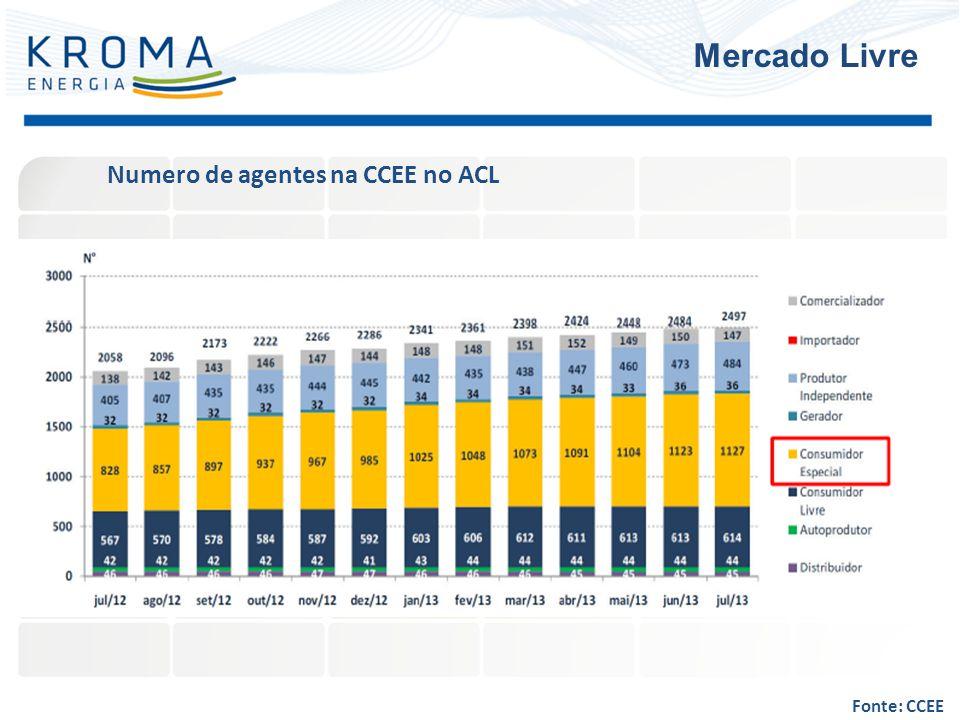 Mercado Livre Numero de agentes na CCEE no ACL Fonte: CCEE
