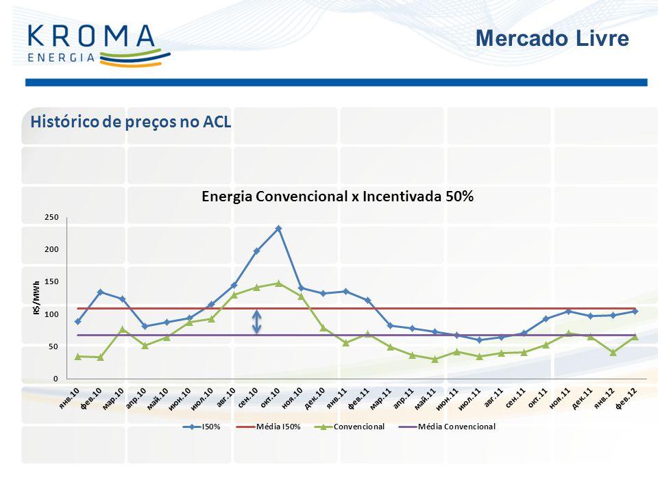 Mercado Livre Histórico de preços no ACL