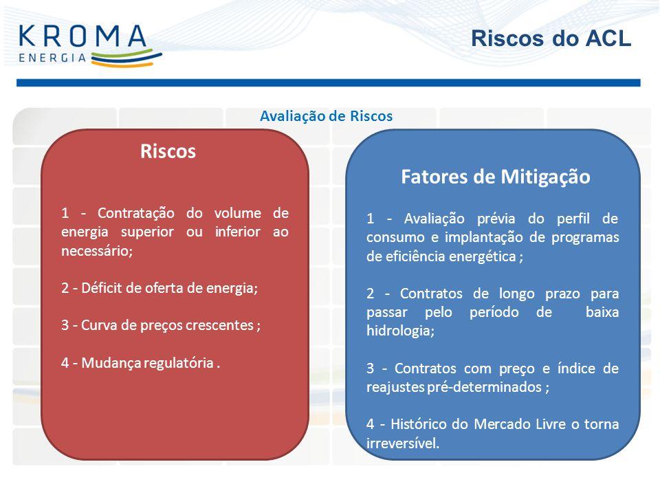 Riscos do ACL Riscos Fatores de Mitigação Avaliação de Riscos