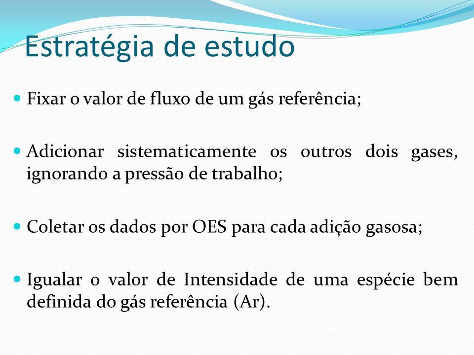 Estratégia de estudo Fixar o valor de fluxo de um gás referência;