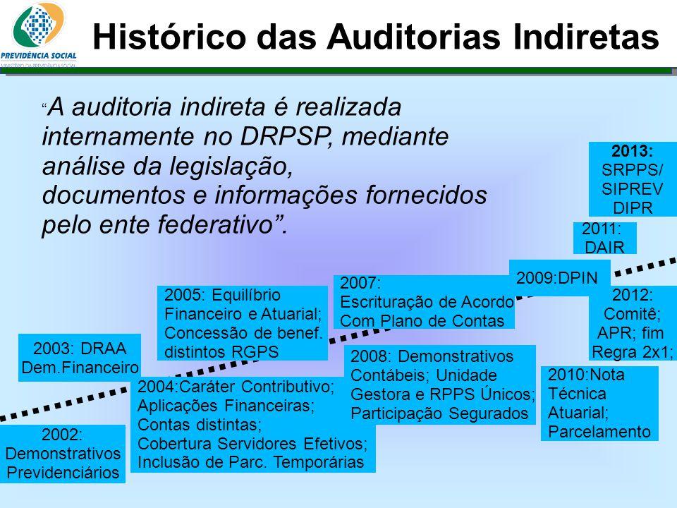 Histórico das Auditorias Indiretas