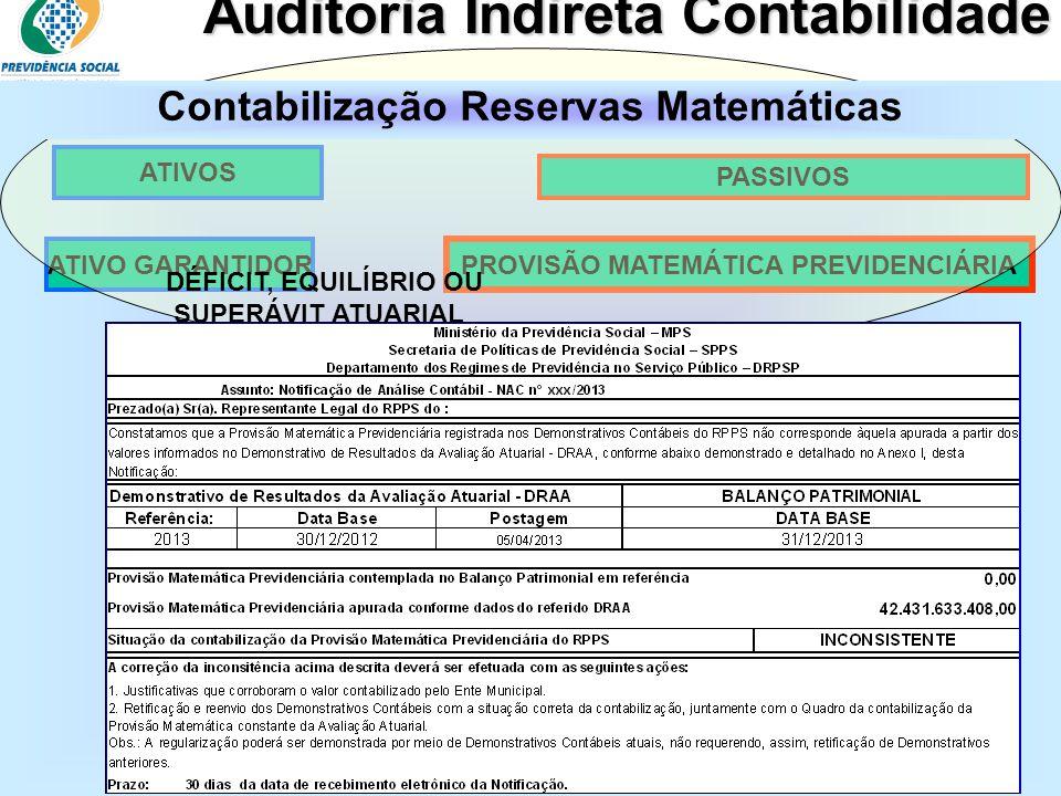 Contabilização Reservas Matemáticas PROVISÃO MATEMÁTICA PREVIDENCIÁRIA