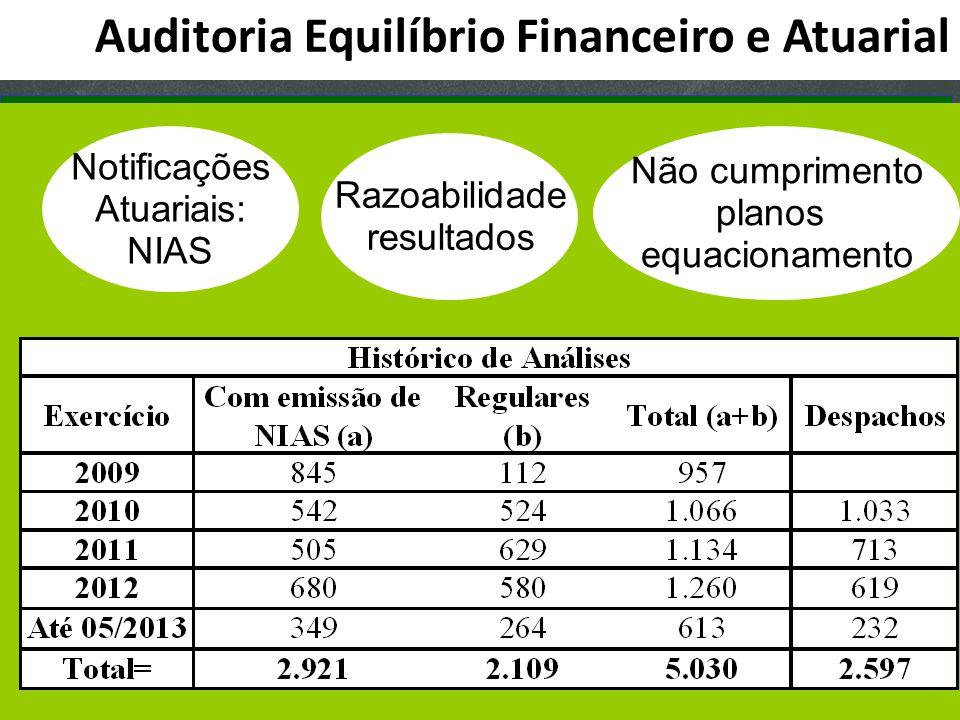 Auditoria Equilíbrio Financeiro e Atuarial