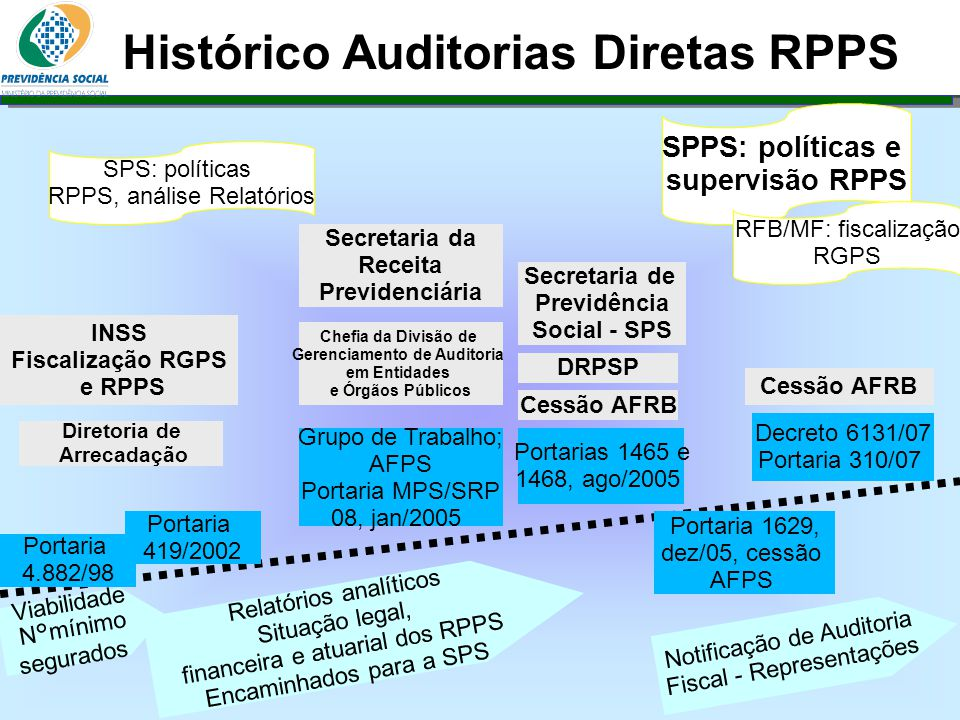 Histórico Auditorias Diretas RPPS Gerenciamento de Auditoria
