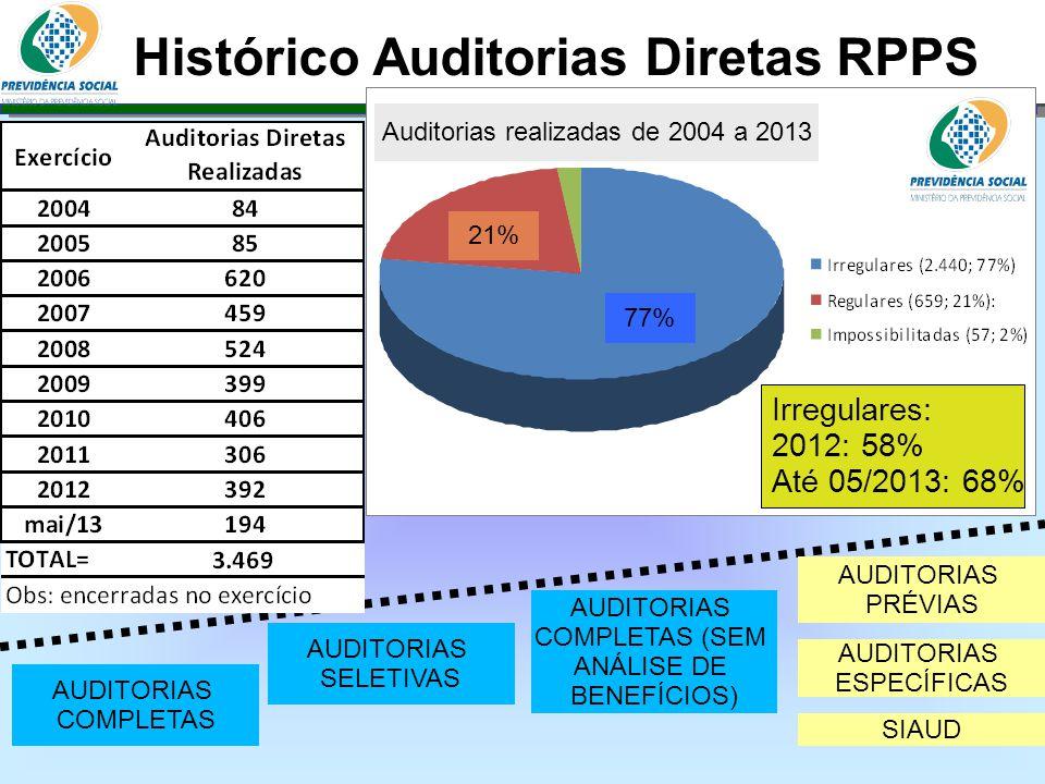 Histórico Auditorias Diretas RPPS