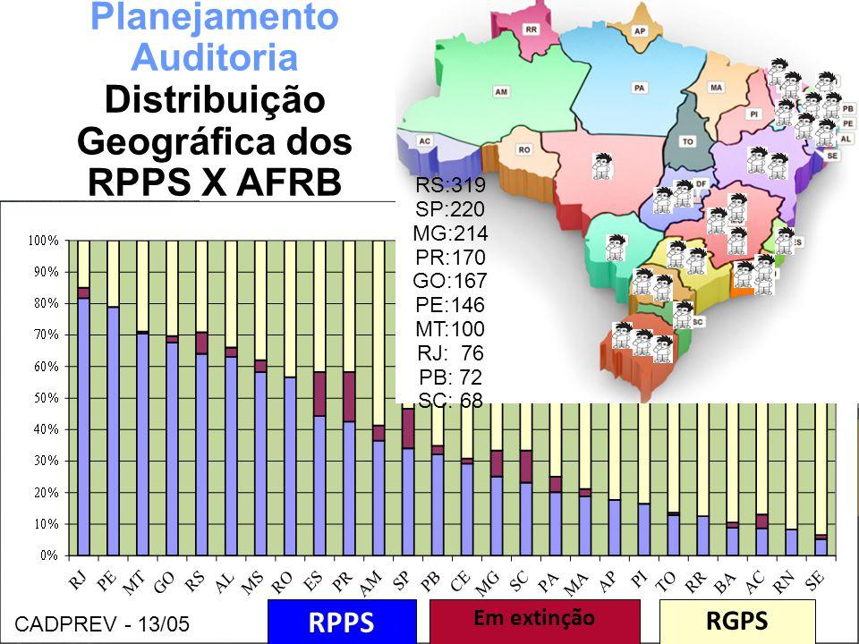 Planejamento Auditoria Distribuição Geográfica dos RPPS X AFRB
