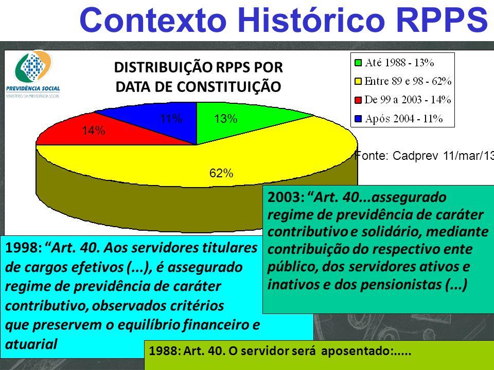 Contexto Histórico RPPS
