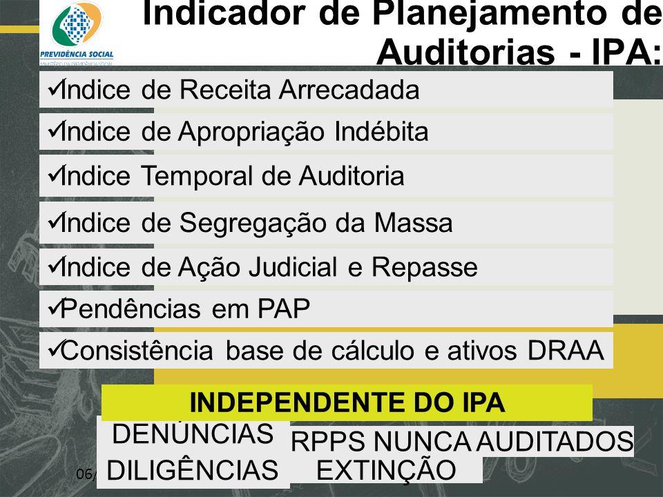 Indicador de Planejamento de Auditorias - IPA: