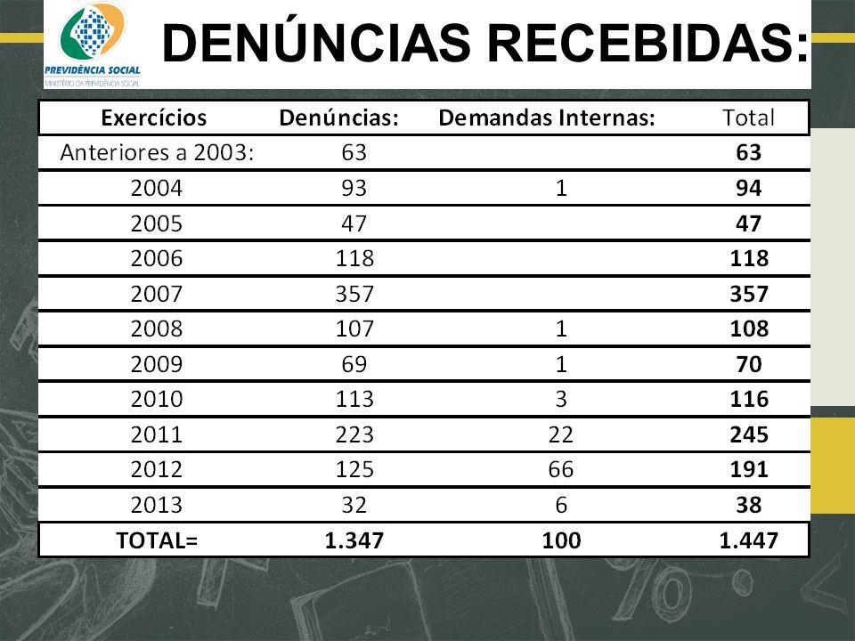 DENÚNCIAS RECEBIDAS: