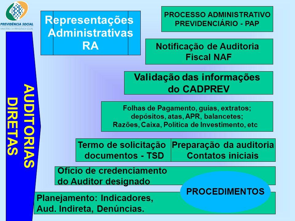 AUDITORIAS DIRETAS Representações Administrativas RA