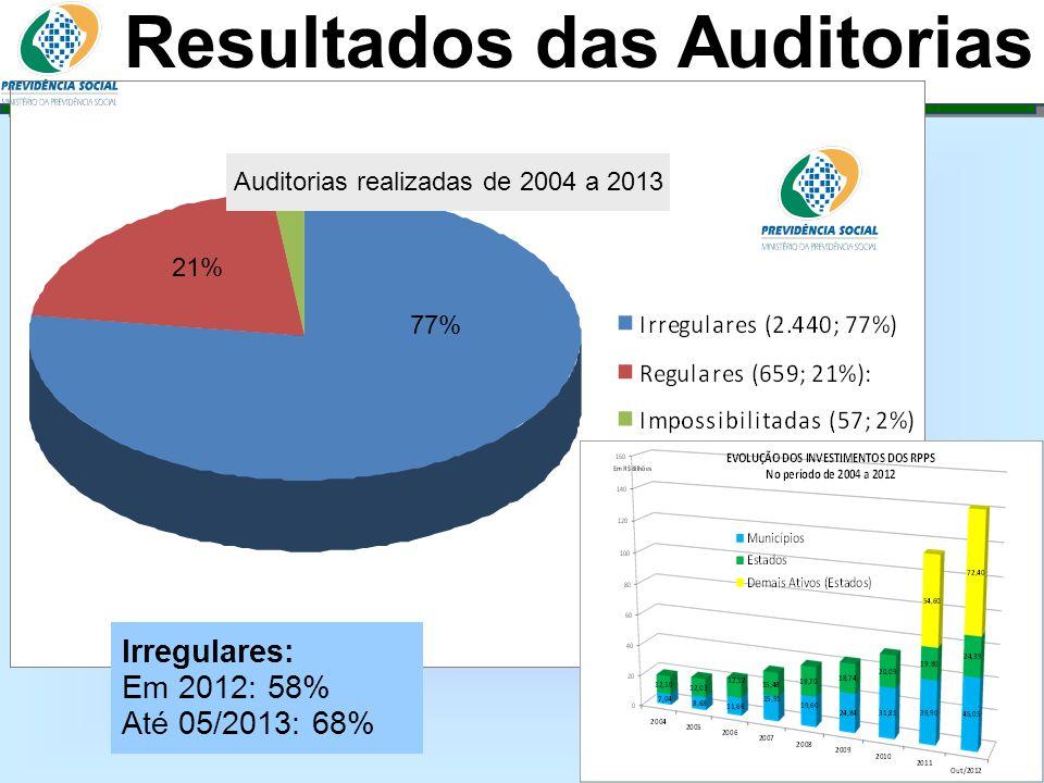 Auditorias realizadas de 2004 a 2013