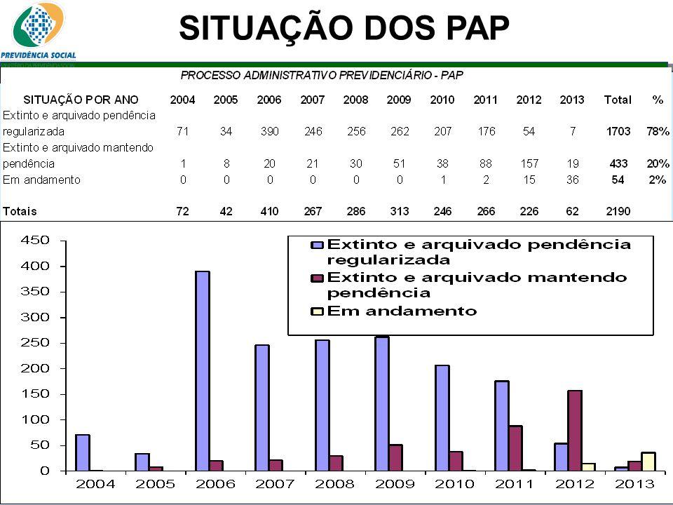 SITUAÇÃO DOS PAP 06/06/13 46