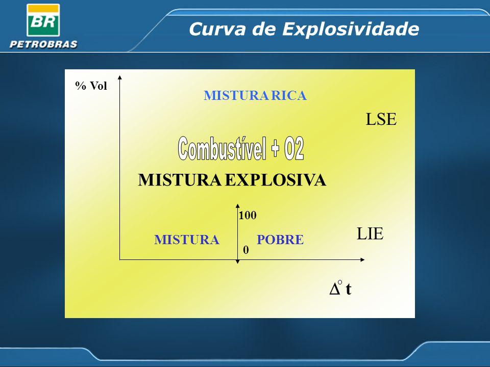 Combustível + O2 Curva de Explosividade LSE MISTURA EXPLOSIVA LIE t